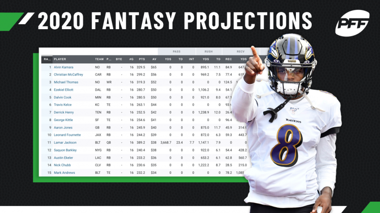 Original+image+source%3A+https%3A%2F%2Fwww.pff.com%2Fnews%2Ffantasy-football-pff-2020-fantasy-projections-are-live